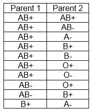 Parent And Child Blood Type Chart Parent And Child Blood Type Chart Blood Types Chart