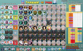 Dragon Ball Super Elimination Chart Spoilers Tournament Of Power Roster Leaderboard Episode