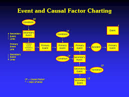 Causal Factor Charting Procedures For Assessing Risks Chapter 13 Event And Causal