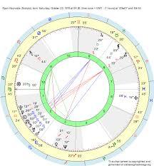 Ryan Reynolds Birth Chart Birth Chart Ryan Reynolds Scorpio Zodiac Sign Astrology