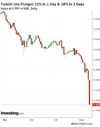 Dollar Lira Chart Ecb Fears Contagion From Turkish Lira Collapse Bank Stocks