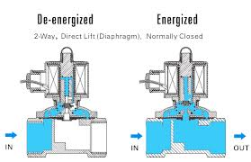 gas solenoid valve wiring diagram wiring diagram and schematic m2915 gif