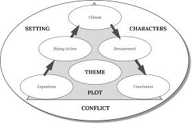 Centerforlit Blank Story Chart