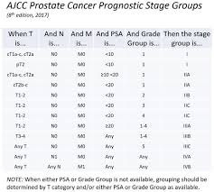 Ajcc Breast Cancer Staging 8th Edition Chart Prostate Cancer Staging Groups Ajcc 8th Edition Table