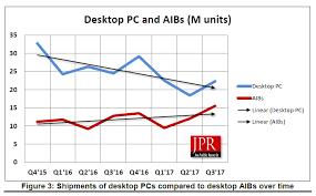 Amd Gpu Chart Nvidia And Amd Discrete Gpu Market Share Report For Q3 2017