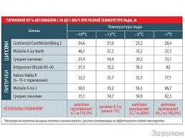 Snow Tire Comparison Chart The Studless Tire Deception Ice Temperature And Why