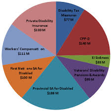 Ca Disability Benefits Chart What Is Happening To Disability Income Systems In Canada