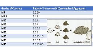 Concrete Mix Ratio Various Grades Of Concrete Concrete Mix Design