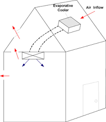 swamp cooler installation tips figure 3 mounted coolers are connected to ducts that bring cooled air into your home warm air escapes through open windows or ceiling vents