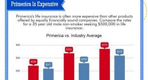 Primerica Life Insurance Quote Extraordinary Very Best Primerica Presentation Pdf Aq48 Documentaries For Change