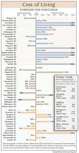 Cost Of Living Comparison Chart Carolinaliving Com
