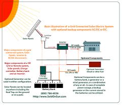 solar power system wiring diagram agnitum me simple solar power system diagram at Wiring Diagram For Solar Power System