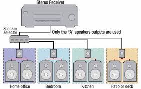 pre wire your new home chapter 6 whole home audio hometoys whole house audio system reviews at Whole House Audio Wiring Diagram