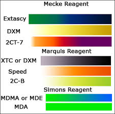 Mdma Color Chart Testing Kits 101 Plurpanamas Blog