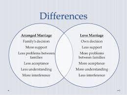 argumentative essay about love marriage