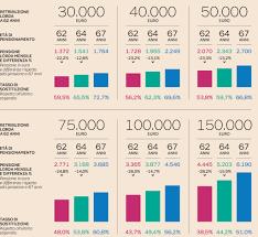 Quota 100 e 62 anni di età: la pensione si riduce del 25% - Il Sole 24 ORE