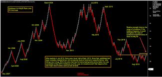 Ratio Chart Of Goldbees Vs Nifty 50