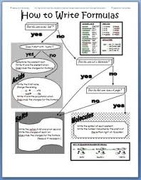 Flowchart Summarizing How To Write Chemical Formulas From