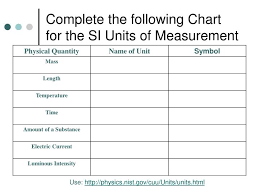 Ppt Complete The Following Chart For The Si Units Of