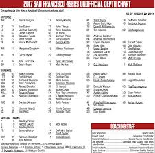 San Francisco 49ers Depth Chart 2017 49ers Depth Chart 2017 Not Much Changes But Changes Will