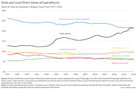 Welfare Chart By State State And Local Expenditures Urban Institute