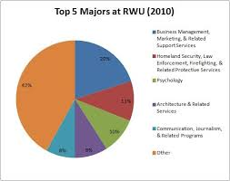 Pie Chart Of College Majors Tables Graphs Mrowen976