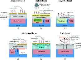 cmos biosensors for in vitro diagnosis transducing mechanisms image file c6lc01002d f2 tif