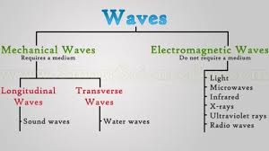 What Type Of Wave Is Light Types Of Waves Mechanical Waves Electromagnetic Waves Ssp