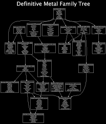 Heavy Metal Genealogy Chart Pin By Carlos Paredes On Lml In 2019 Heavy Metal Music