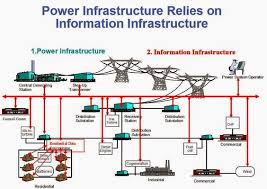 ohm wiring diagram images ohm telegraph wiring power infrastructure relies on information electrical