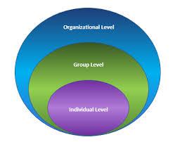 What Is Organizational Behavior Organizational Behavior What Why How Yashodha