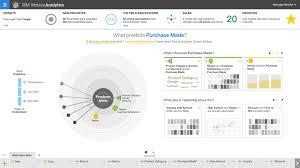 ibm news room image gallery smarter planet united kingdom hit the bullseye watson analytics