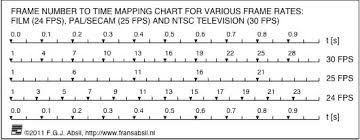 Bpm Chart Music Frans Absil Music Film Music Tempo Calculation Tool