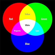 In the world of computer colors, blue and green combine to make cyan. RGB  hex colors: #00ff00 green plus #0000ff blue give you #00ffff cyan.