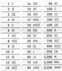 Roman Numerals 1 To 50 Chart