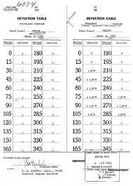 Compass Deviation Chart Uscg Pequot Escort Ships