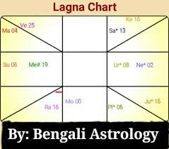 Astrology And Marriage Lagna Chart Example 1 Wattpad