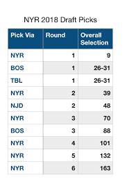 Nhl Draft Pick Value Chart Blueshirt Banter 2018 Nhl Draft Rankings Prologue