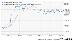 Goldman Sachs Stock Is Struggling The Goldman Sachs Group