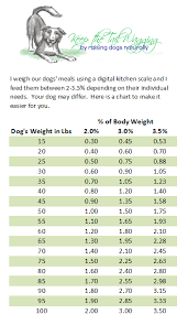 Pet Food Chart Raw Food Diet For Dogs For Beginners Keep The Tail Wagging
