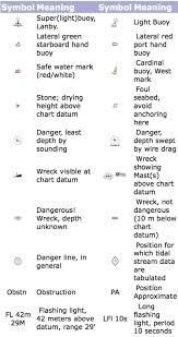 Marine Navigation Charts Uk Navigation Instructor Resources
