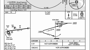 Tncm Charts Jeppesen 10 Most Extreme Airports 4 Princess Juliana Tncm Episode