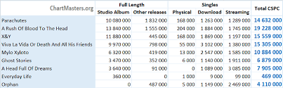 Coldplay Albums And Songs Sales As Of 2019 Chartmasters