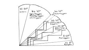 Wie sie eine terrassentreppe bauen, zeigt die folgende anleitung schritt für schritt. 6 Sichere Hinweise Treppen Selber Bauen Berechnen