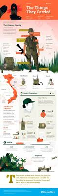 best ideas about frankenstein mary shelley summary the things they carried infographic course hero