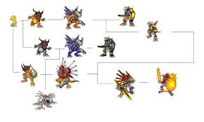Digimon Digivolution Chart Season 1 Greymon Digivolution Chart Digimons