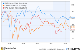 Rite Aid Chart What You Can Learn From A Rite Aid Corporation Stock