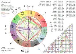 Horoscopes Of Geronimo And Crazy Horse The Riddle Of Gemini
