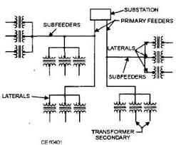 chapter 4 electrical distribution Service Feeder Diagram With Electric Circuits Service Feeder Diagram With Electric Circuits #46 Electric Fence Schematic Circuit Diagram