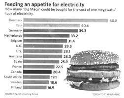 Big, mac : 100 Beef Burger with Special Sauce McDonald